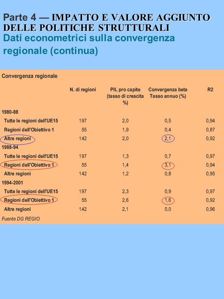 IMPATTO E VALORE AGGIUNTO DELLE POLITICHE STRUTTURALI Parte 4 — IMPATTO E VALORE AGGIUNTO DELLE POLITICHE STRUTTURALI Dati econometrici sulla convergenza regionale (continua)