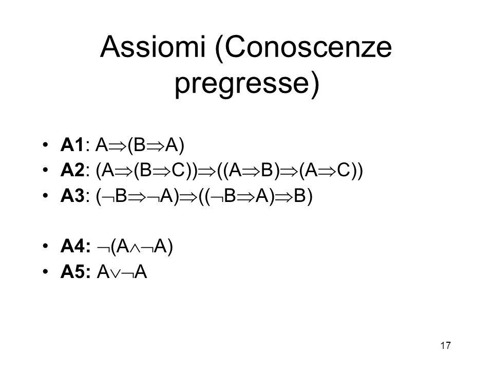 17 Assiomi (Conoscenze pregresse) A1: A  (B  A) A2: (A  (B  C))  ((A  B)  (A  C)) A3: (  B  A)  ((  B  A)  B) A4:  (A  A) A5: A  A