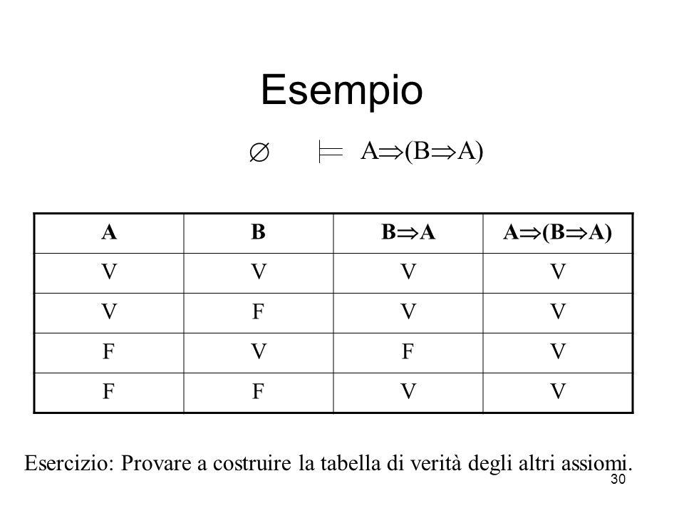 30 Esempio  A  (B  A) AB BABA VVVV VFVV FVFV FFVV Esercizio: Provare a costruire la tabella di verità degli altri assiomi.