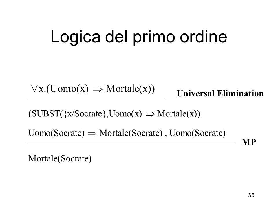 35 Logica del primo ordine  x.(Uomo(x)  Mortale(x)) (SUBST({x/Socrate},Uomo(x)  Mortale(x)) Universal Elimination Uomo(Socrate)  Mortale(Socrate),