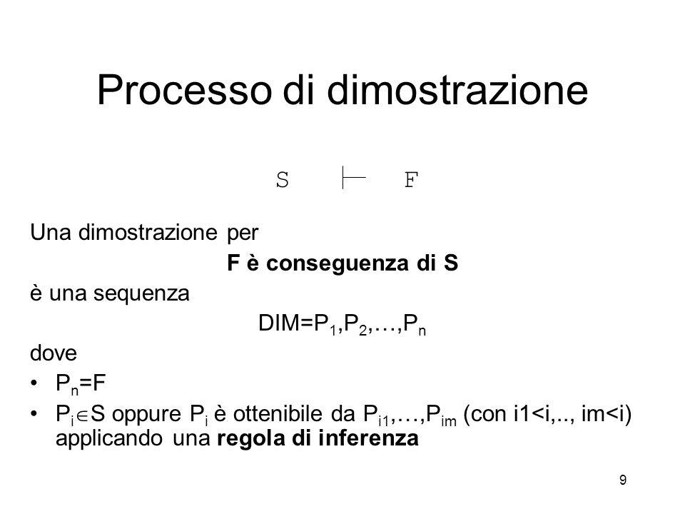 9 Una dimostrazione per F è conseguenza di S è una sequenza DIM=P 1,P 2,…,P n dove P n =F P i  S oppure P i è ottenibile da P i1,…,P im (con i1<i,..,