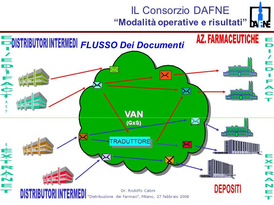 """Dr. Rodolfo Caloni """"Distribuzione dei farmaci"""", Milano, 27 febbraio 2008 VAN (GxS) VAN (GxS) TRADUTTORE FLUSSO Dei Documenti IL Consorzio DAFNE """"Modal"""