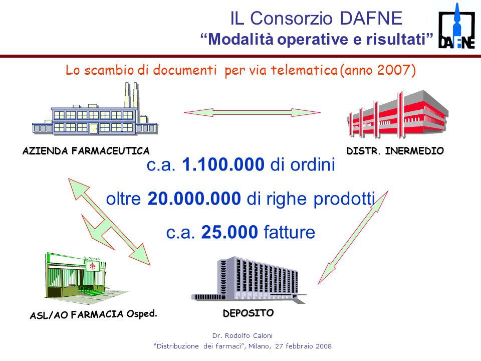 """Dr. Rodolfo Caloni """"Distribuzione dei farmaci"""", Milano, 27 febbraio 2008 Lo scambio di documenti per via telematica (anno 2007) DISTR. INERMEDIO AZIEN"""