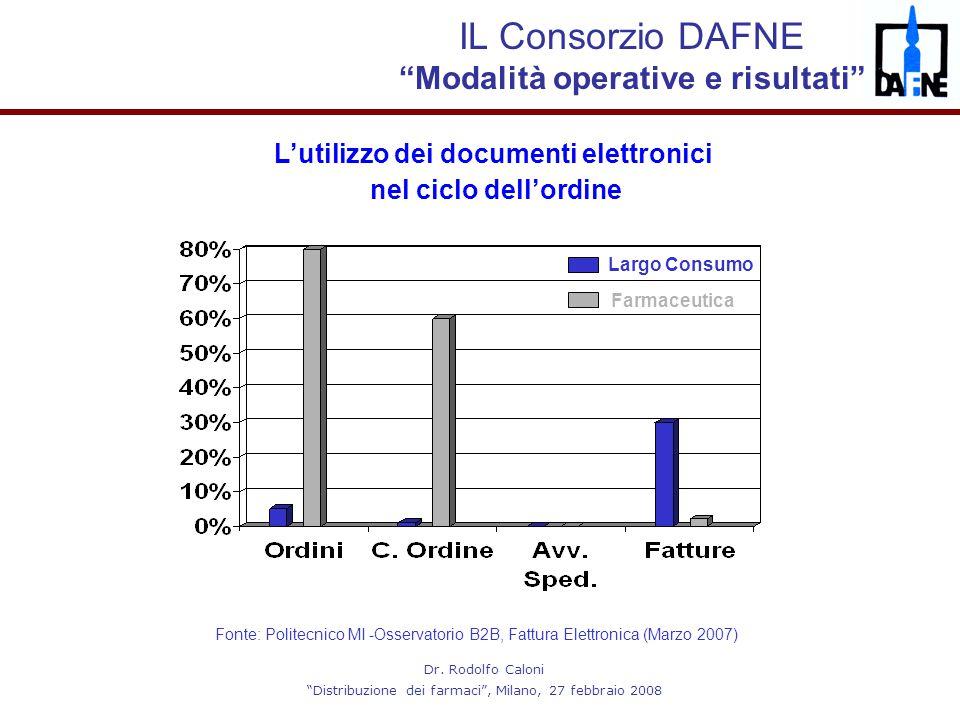 """Dr. Rodolfo Caloni """"Distribuzione dei farmaci"""", Milano, 27 febbraio 2008 L'utilizzo dei documenti elettronici nel ciclo dell'ordine Fonte: Politecnico"""