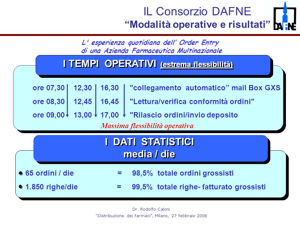"""Dr. Rodolfo Caloni """"Distribuzione dei farmaci"""", Milano, 27 febbraio 2008 L' esperienza quotidiana dell' Order Entry di una Azienda Farmaceutica Multin"""