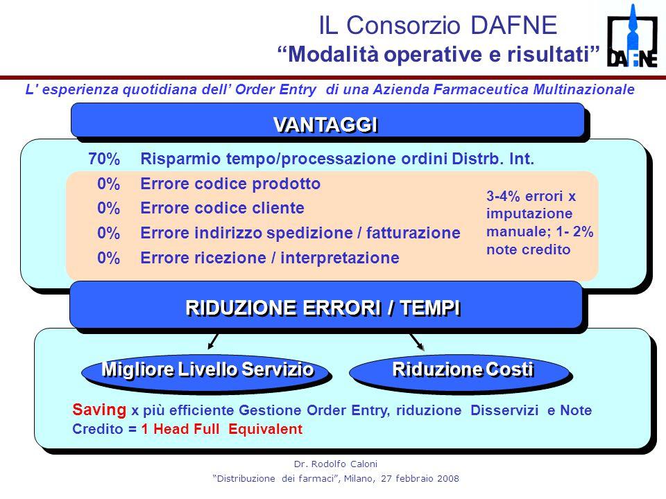 """Dr. Rodolfo Caloni """"Distribuzione dei farmaci"""", Milano, 27 febbraio 2008 VANTAGGI L' esperienza quotidiana dell' Order Entry di una Azienda Farmaceuti"""