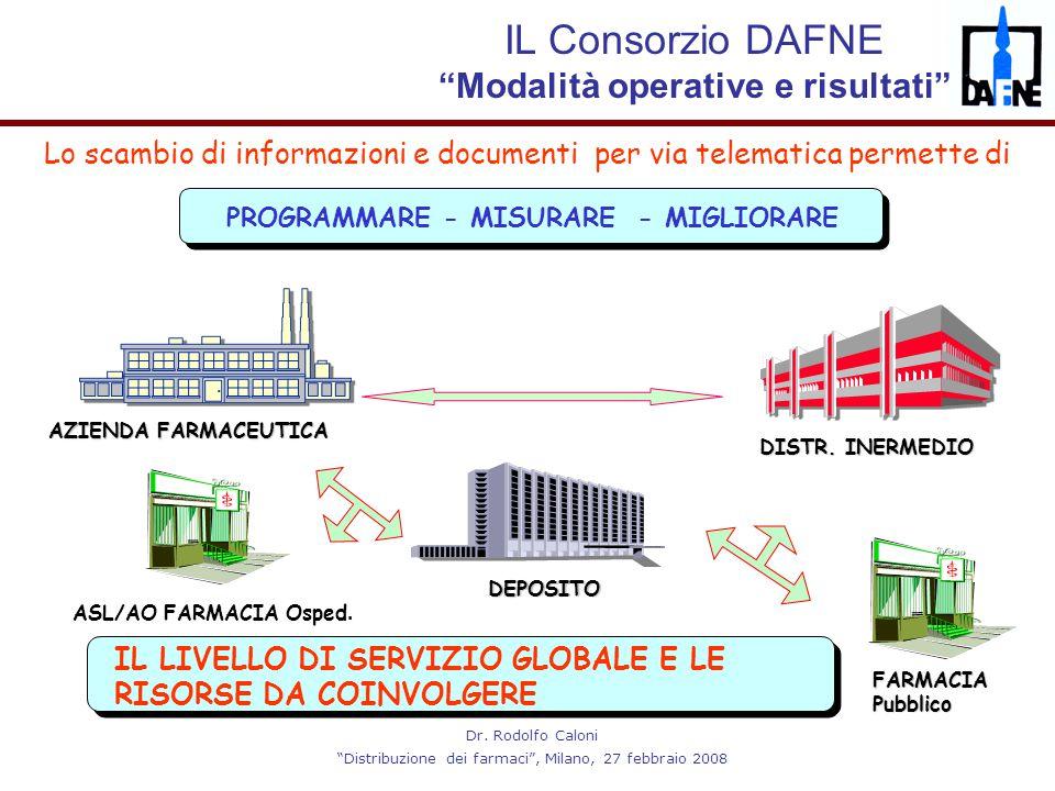 """Dr. Rodolfo Caloni """"Distribuzione dei farmaci"""", Milano, 27 febbraio 2008 Lo scambio di informazioni e documenti per via telematica permette di DISTR."""
