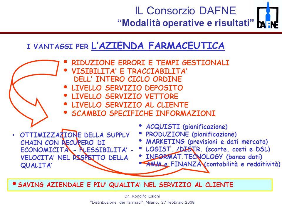 """Dr. Rodolfo Caloni """"Distribuzione dei farmaci"""", Milano, 27 febbraio 2008 I VANTAGGI PER L'AZIENDA FARMACEUTICA  RIDUZIONE ERRORI E TEMPI GESTIONALI """