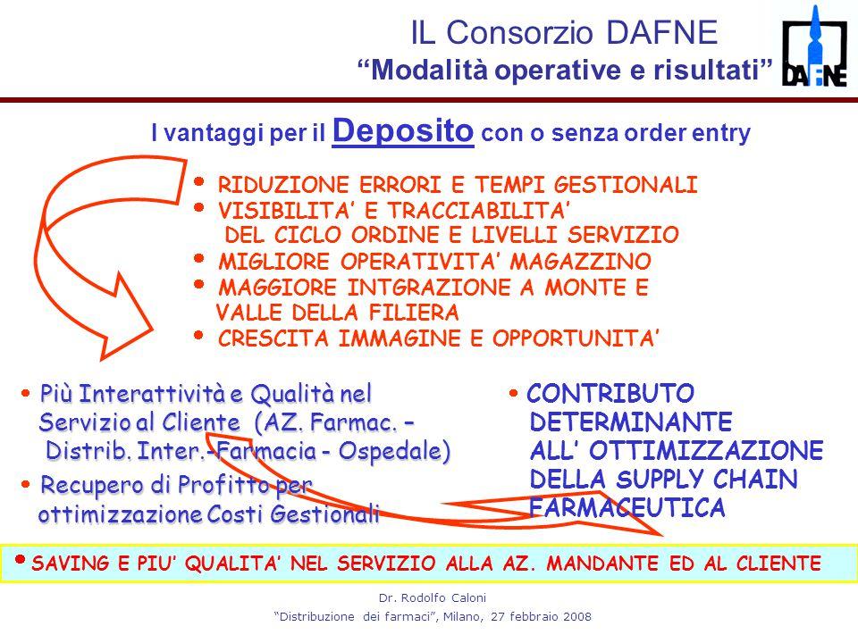 """Dr. Rodolfo Caloni """"Distribuzione dei farmaci"""", Milano, 27 febbraio 2008 I vantaggi per il Deposito con o senza order entry  RIDUZIONE ERRORI E TEMPI"""