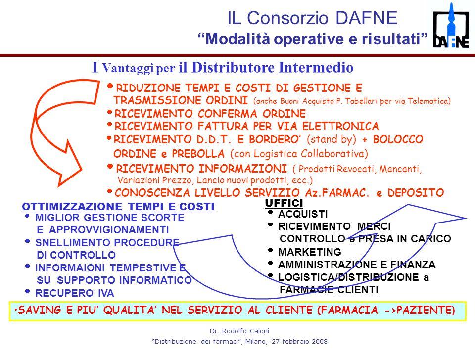 """Dr. Rodolfo Caloni """"Distribuzione dei farmaci"""", Milano, 27 febbraio 2008  RIDUZIONE TEMPI E COSTI DI GESTIONE E TRASMISSIONE ORDINI (anche Buoni Acqu"""