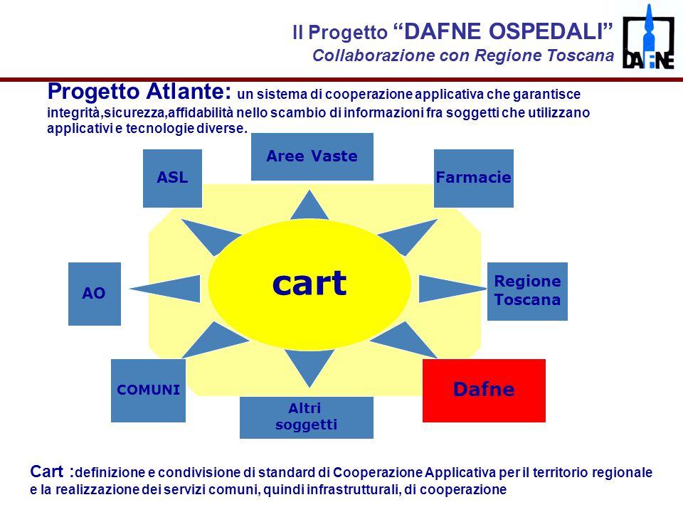 """Dr. Rodolfo Caloni """"Distribuzione dei farmaci"""", Milano, 27 febbraio 2008 cart AO ASL COMUNI Aree Vaste Dafne Farmacie Progetto Atlante: un sistema di"""