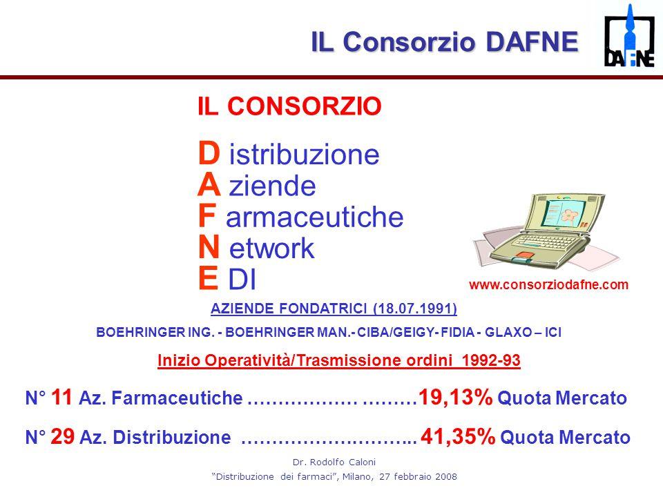 """Dr. Rodolfo Caloni """"Distribuzione dei farmaci"""", Milano, 27 febbraio 2008 AZIENDE FONDATRICI (18.07.1991) BOEHRINGER ING. - BOEHRINGER MAN.- CIBA/GEIGY"""