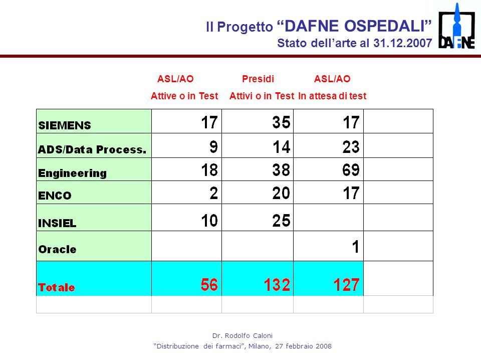 """Dr. Rodolfo Caloni """"Distribuzione dei farmaci"""", Milano, 27 febbraio 2008 ASL/AO Presidi ASL/AO Attive o in Test Attivi o in Test In attesa di test Il"""