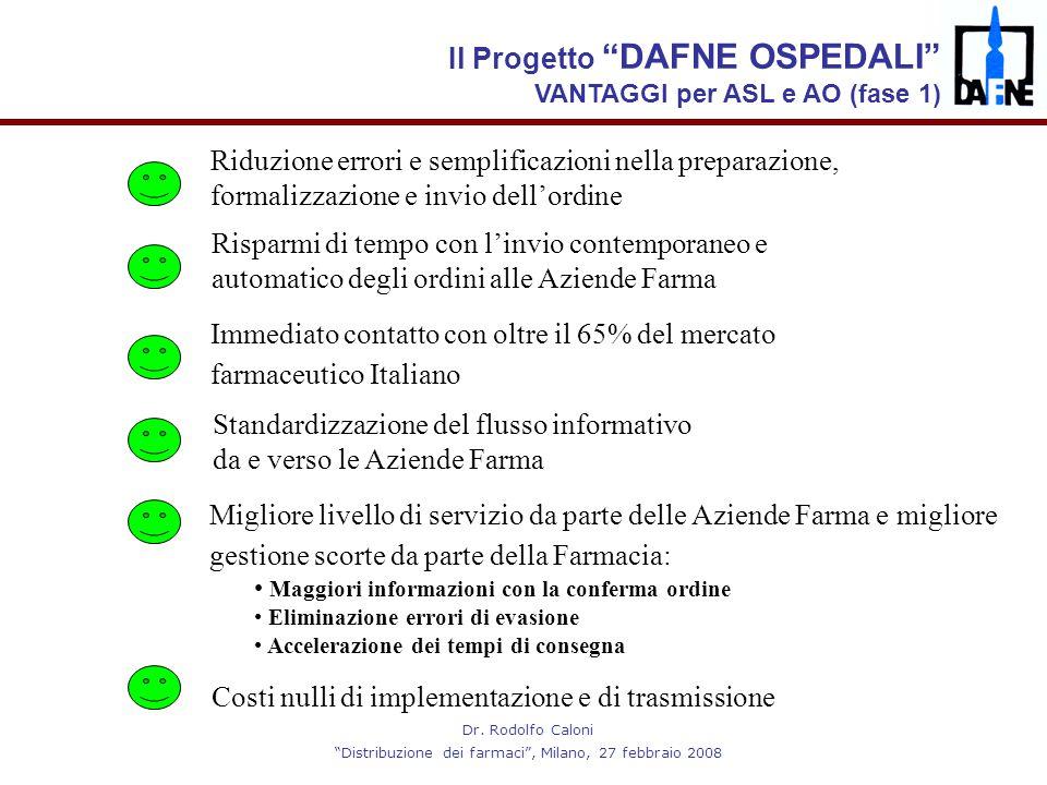 """Dr. Rodolfo Caloni """"Distribuzione dei farmaci"""", Milano, 27 febbraio 2008 Migliore livello di servizio da parte delle Aziende Farma e migliore gestione"""