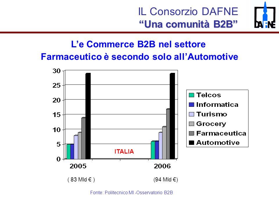 """Dr. Rodolfo Caloni """"Distribuzione dei farmaci"""", Milano, 27 febbraio 2008 IL Consorzio DAFNE """"Una comunità B2B"""" L'e Commerce B2B nel settore Farmaceuti"""