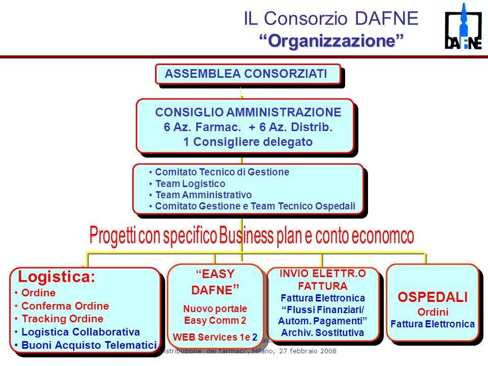 """Dr. Rodolfo Caloni """"Distribuzione dei farmaci"""", Milano, 27 febbraio 2008 ASSEMBLEA CONSORZIATI CONSIGLIO AMMINISTRAZIONE 6 Az. Farmac. + 6 Az. Distrib"""