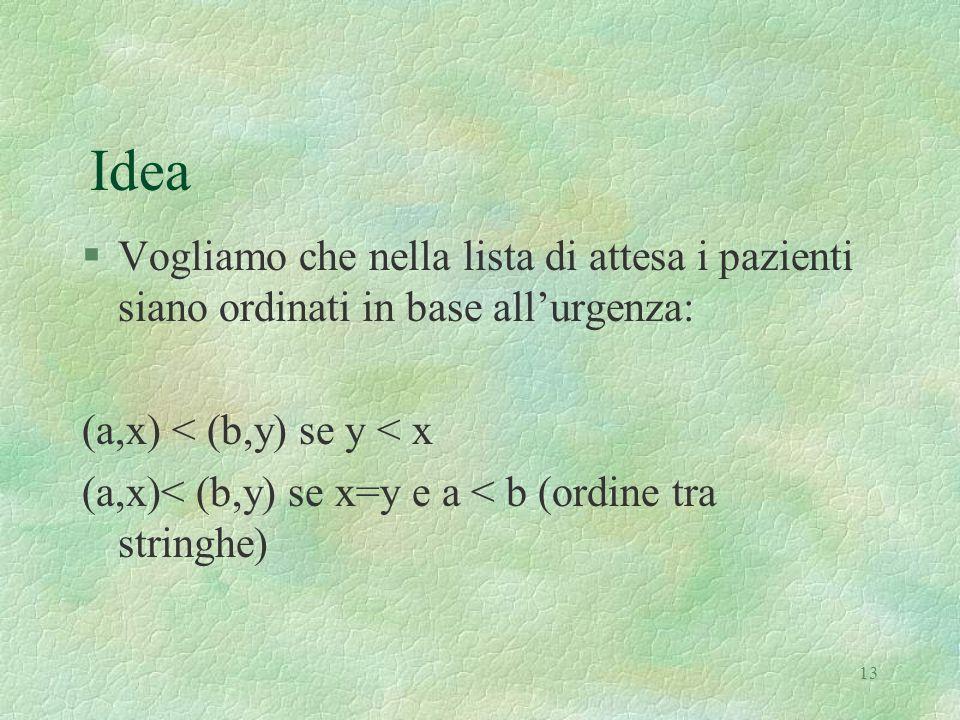 13 Idea §Vogliamo che nella lista di attesa i pazienti siano ordinati in base all'urgenza: (a,x) < (b,y) se y < x (a,x)< (b,y) se x=y e a < b (ordine tra stringhe)