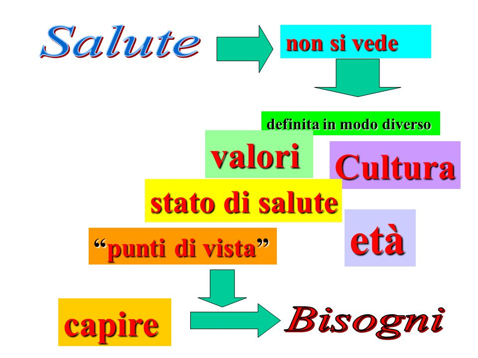 Posizione Classe sociale. Livello di istruzione Stato socioeconomico Ambiente sociale DiseguaglianzeSocioeconomiche