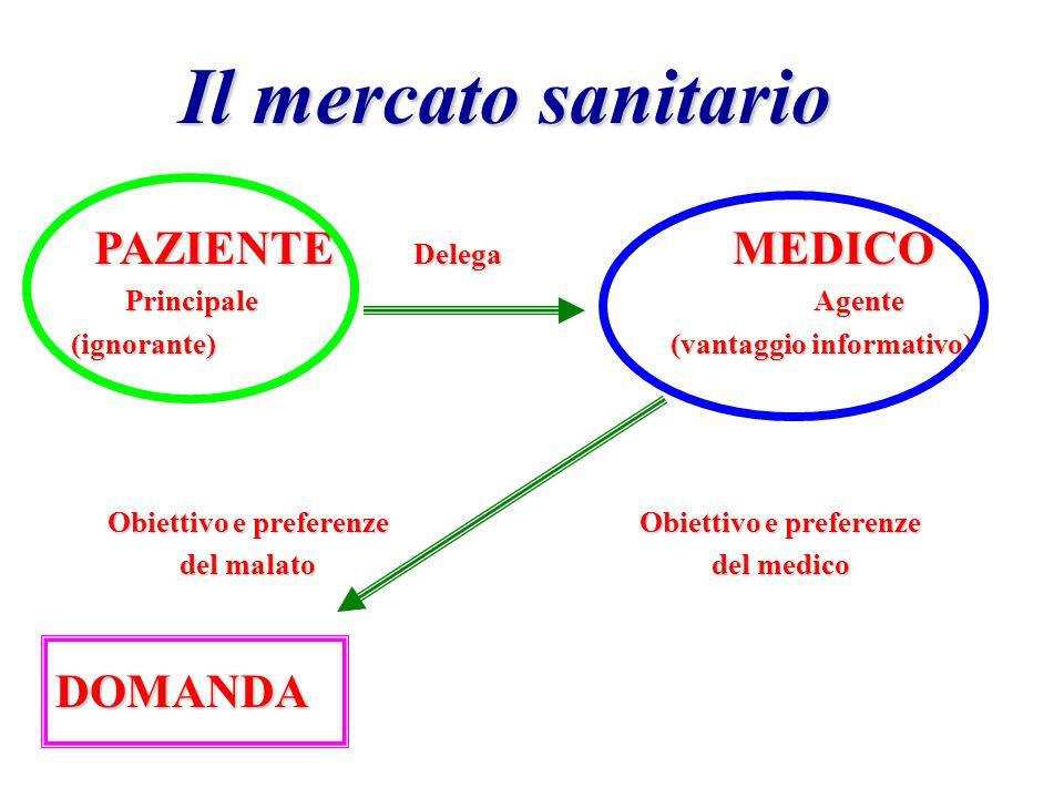 Il mercato sanitario La domanda e l'offerta nel mercato sanitario ha le seguenti peculiarità: La domanda e l'offerta nel mercato sanitario ha le segue