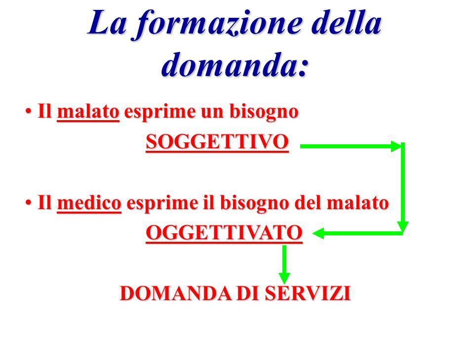 Il mercato sanitario PAZIENTE Delega MEDICO Principale Agente (ignorante) (vantaggio informativo) (ignorante) (vantaggio informativo) Obiettivo e pref