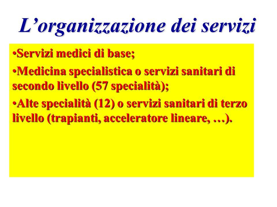 L'organizzazione dei servizi Imprese sanitarie private accreditate:Imprese sanitarie private accreditate: – case di cura (520) 415 laiche e 46 religio