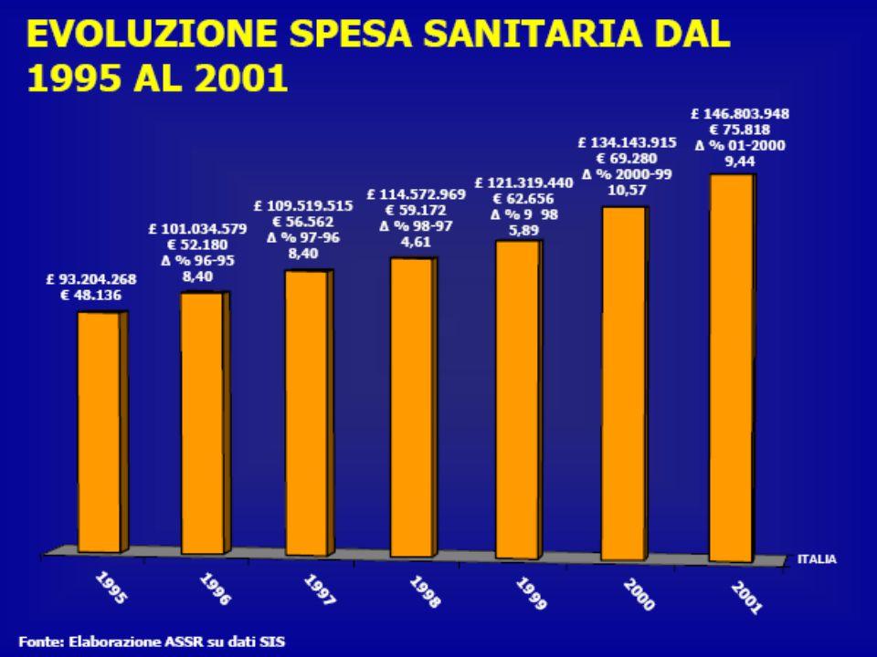 Spesa sanitaria pubblica in % del PIL