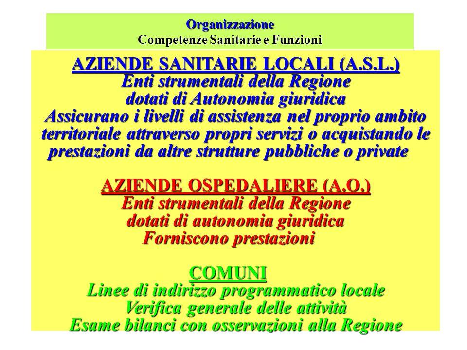 Organizzazione Competenze Sanitarie e Funzioni STATO Ministero della Sanità - ORGANO CENTRALE Programmazione Sanitaria Nazionale e Definizione degli o