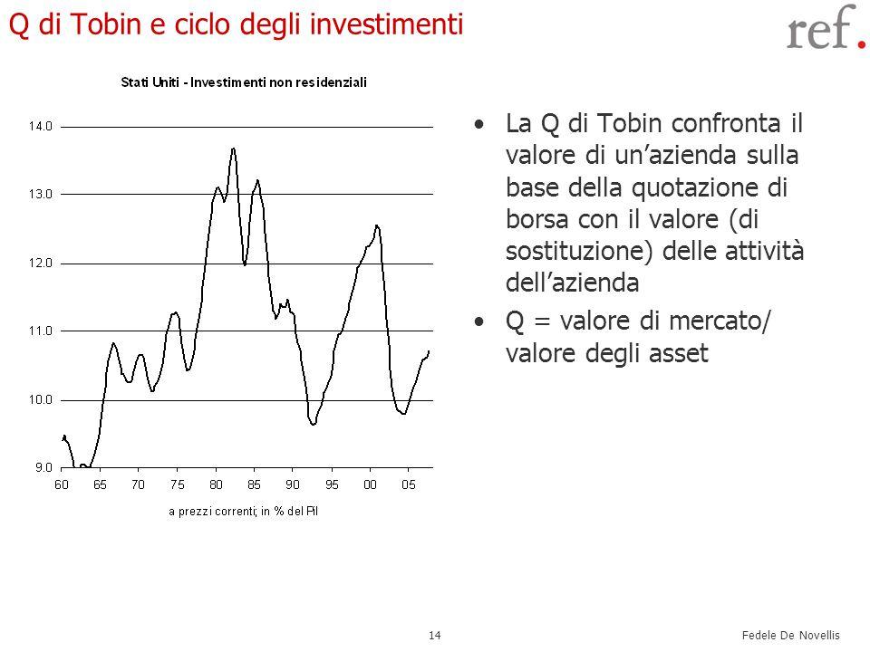 Fedele De Novellis 14 Q di Tobin e ciclo degli investimenti La Q di Tobin confronta il valore di un'azienda sulla base della quotazione di borsa con il valore (di sostituzione) delle attività dell'azienda Q = valore di mercato/ valore degli asset