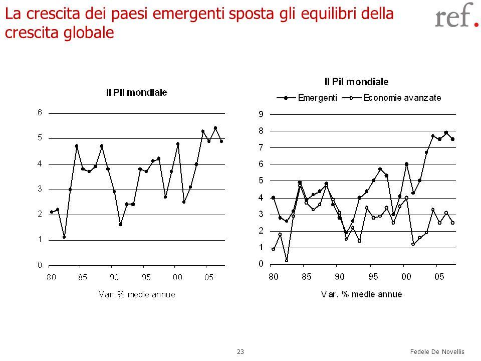 Fedele De Novellis 23 La crescita dei paesi emergenti sposta gli equilibri della crescita globale