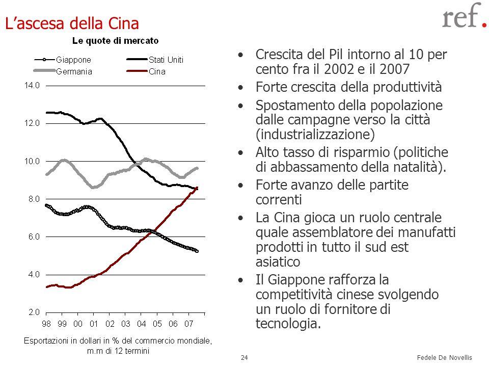 Fedele De Novellis 24 L'ascesa della Cina Crescita del Pil intorno al 10 per cento fra il 2002 e il 2007 Forte crescita della produttività Spostamento della popolazione dalle campagne verso la città (industrializzazione) Alto tasso di risparmio (politiche di abbassamento della natalità).