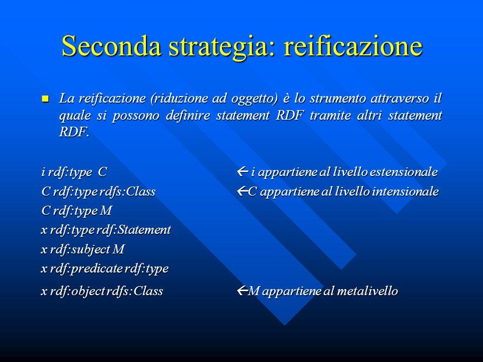 Seconda strategia: reificazione La reificazione (riduzione ad oggetto) è lo strumento attraverso il quale si possono definire statement RDF tramite altri statement RDF.