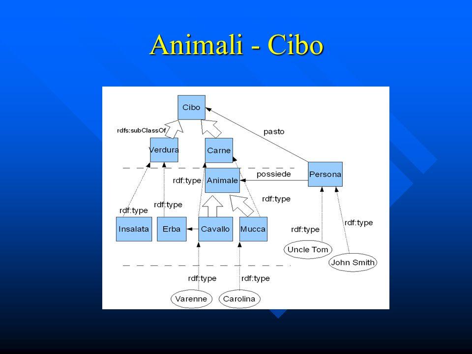 Animali - Cibo