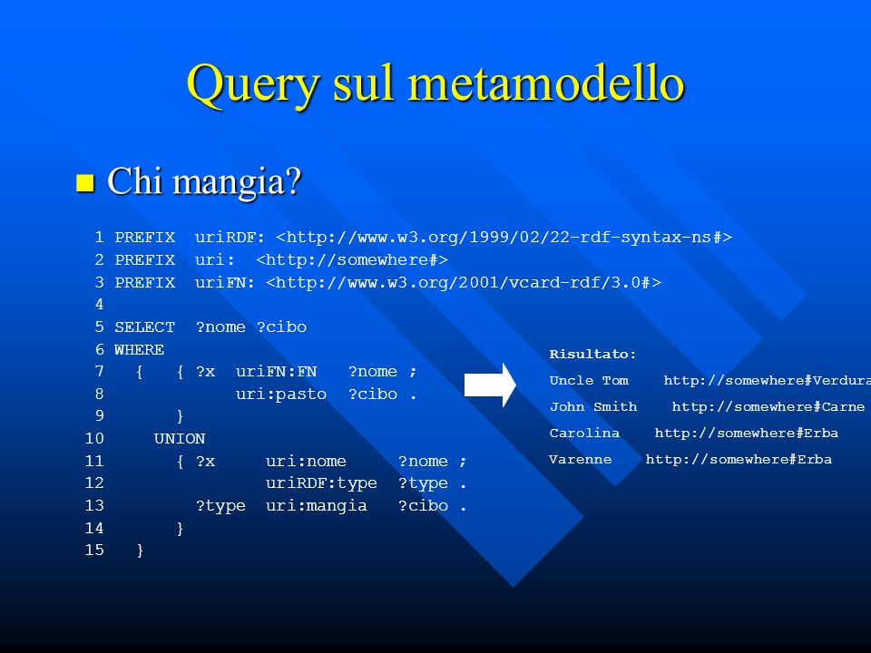 Query sul metamodello Chi mangia. Chi mangia.
