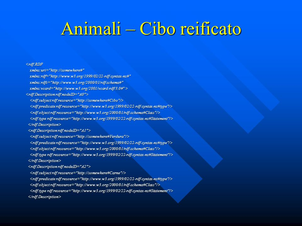 Animali – Cibo reificato <rdf:RDF xmlns:uri= http://somewhere# xmlns:uri= http://somewhere# xmlns:rdf= http://www.w3.org/1999/02/22-rdf-syntax-ns# xmlns:rdf= http://www.w3.org/1999/02/22-rdf-syntax-ns# xmlns:rdfs= http://www.w3.org/2000/01/rdf-schema# xmlns:rdfs= http://www.w3.org/2000/01/rdf-schema# xmlns:vcard= http://www.w3.org/2001/vcard-rdf/3.0# > xmlns:vcard= http://www.w3.org/2001/vcard-rdf/3.0# >