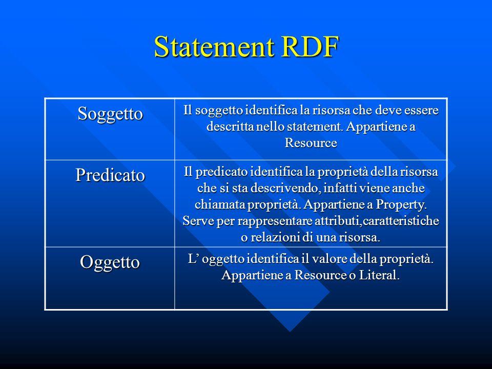Statement RDF Soggetto Il soggetto identifica la risorsa che deve essere descritta nello statement. Appartiene a Resource Predicato Il predicato ident