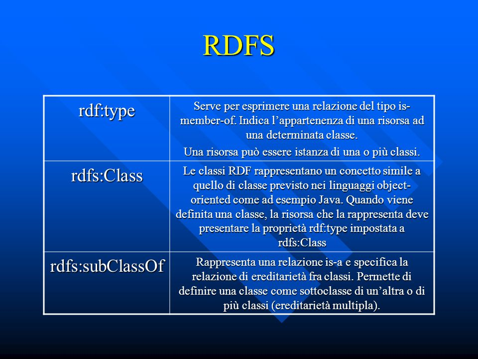 RDFS rdf:type Serve per esprimere una relazione del tipo is- member-of.