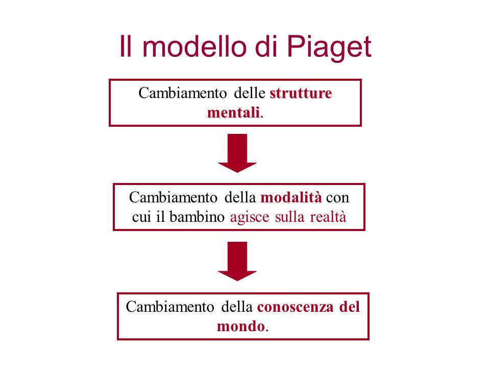 Il modello di Piaget strutture mentali Cambiamento delle strutture mentali. Cambiamento della modalità con cui il bambino agisce sulla realtà Cambiame