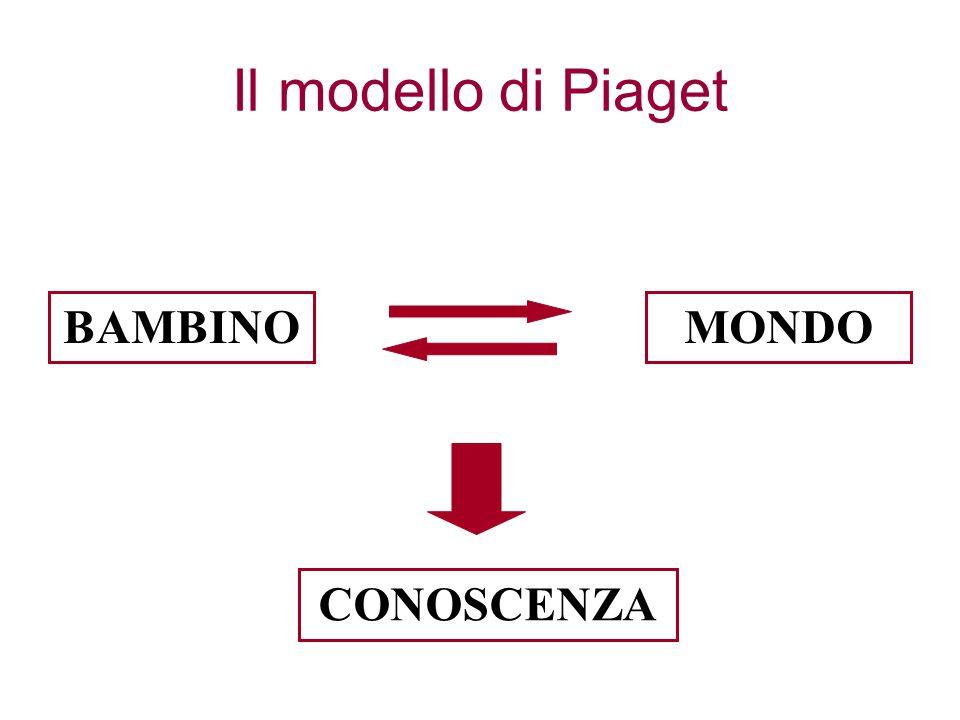 Il modello di Piaget BAMBINOMONDO CONOSCENZA