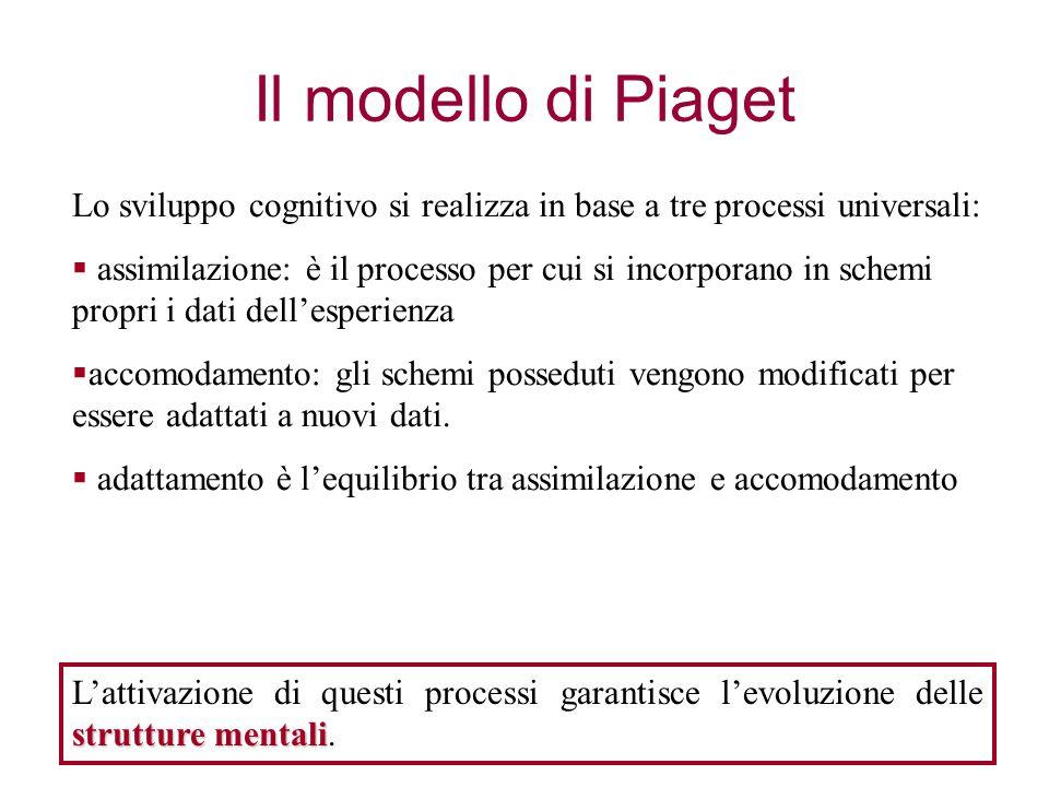 Il modello di Piaget Lo sviluppo cognitivo si realizza in base a tre processi universali:  assimilazione: è il processo per cui si incorporano in sch