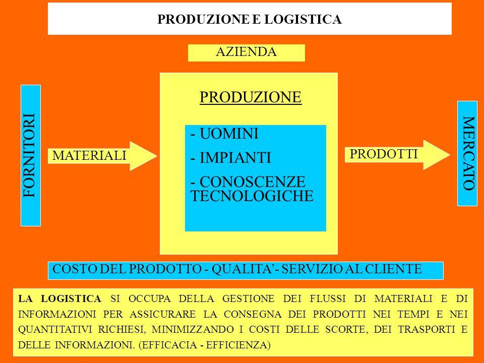 FORNITORI MATERIALI MERCATO PRODOTTI AZIENDA PRODUZIONE - UOMINI - IMPIANTI - CONOSCENZE TECNOLOGICHE COSTO DEL PRODOTTO - QUALITA'- SERVIZIO AL CLIENTE PRODUZIONE E LOGISTICA LA LOGISTICA SI OCCUPA DELLA GESTIONE DEI FLUSSI DI MATERIALI E DI INFORMAZIONI PER ASSICURARE LA CONSEGNA DEI PRODOTTI NEI TEMPI E NEI QUANTITATIVI RICHIESI, MINIMIZZANDO I COSTI DELLE SCORTE, DEI TRASPORTI E DELLE INFORMAZIONI.