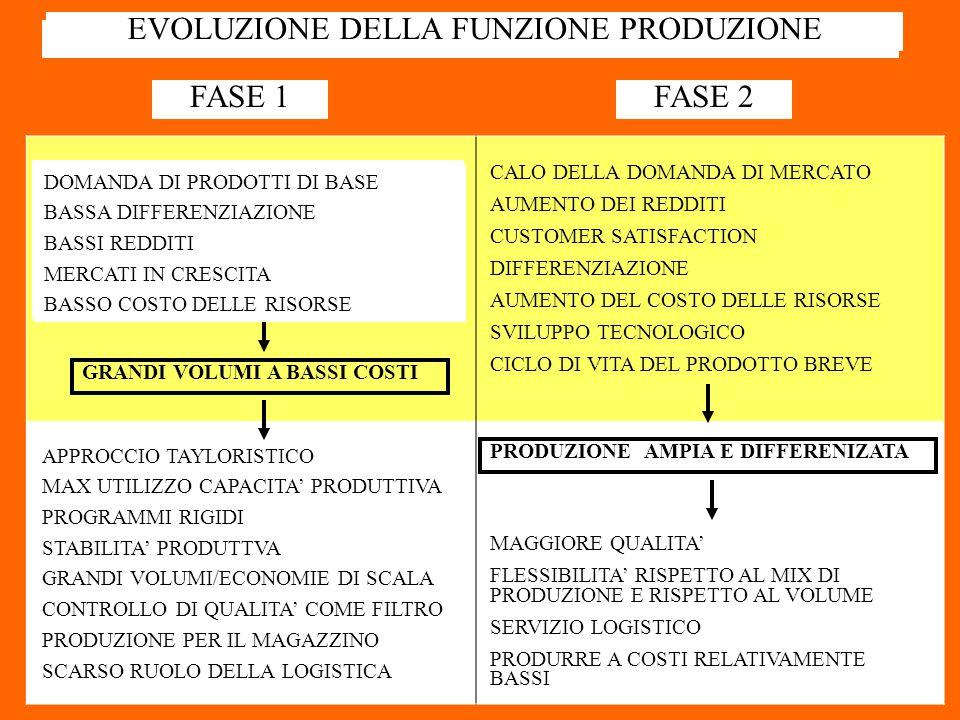 EVOLUZIONE DELLA FUNZIONE PRODUZIONE FASE 1FASE 2 GRANDI VOLUMI A BASSI COSTI APPROCCIO TAYLORISTICO MAX UTILIZZO CAPACITA' PRODUTTIVA PROGRAMMI RIGIDI STABILITA' PRODUTTVA GRANDI VOLUMI/ECONOMIE DI SCALA CONTROLLO DI QUALITA' COME FILTRO PRODUZIONE PER IL MAGAZZINO SCARSO RUOLO DELLA LOGISTICA CALO DELLA DOMANDA DI MERCATO AUMENTO DEI REDDITI CUSTOMER SATISFACTION DIFFERENZIAZIONE AUMENTO DEL COSTO DELLE RISORSE SVILUPPO TECNOLOGICO CICLO DI VITA DEL PRODOTTO BREVE PRODUZIONE AMPIA E DIFFERENIZATA MAGGIORE QUALITA' FLESSIBILITA' RISPETTO AL MIX DI PRODUZIONE E RISPETTO AL VOLUME SERVIZIO LOGISTICO PRODURRE A COSTI RELATIVAMENTE BASSI DOMANDA DI PRODOTTI DI BASE BASSA DIFFERENZIAZIONE BASSI REDDITI MERCATI IN CRESCITA BASSO COSTO DELLE RISORSE EVOLUZIONE DELLA FUNZIONE PRODUZIONE DOMANDA DI PRODOTTI DI BASE BASSA DIFFERENZIAZIONE BASSI REDDITI MERCATI IN CRESCITA BASSO COSTO DELLE RISORSE