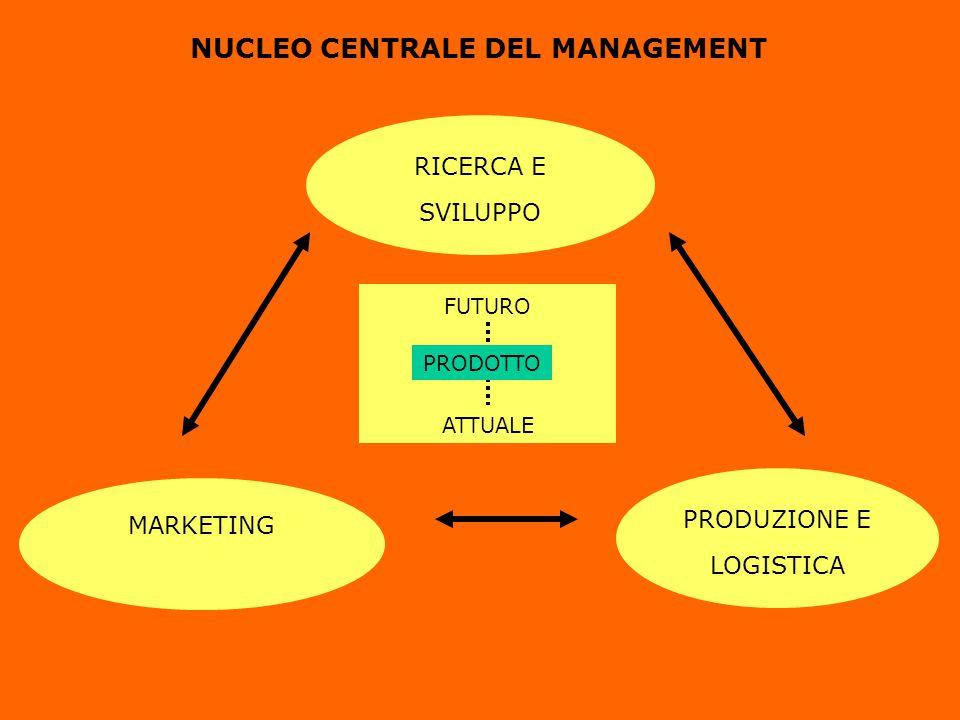 NUCLEO CENTRALE DEL MANAGEMENT RICERCA E SVILUPPO MARKETING PRODUZIONE E LOGISTICA FUTURO ATTUALE PRODOTTO