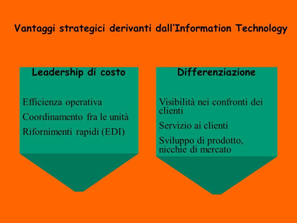Vantaggi strategici derivanti dall'Information Technology Leadership di costo Efficienza operativa Coordinamento fra le unità Rifornimenti rapidi (EDI) Differenziazione Visibilità nei confronti dei clienti Servizio ai clienti Sviluppo di prodotto, nicchie di mercato