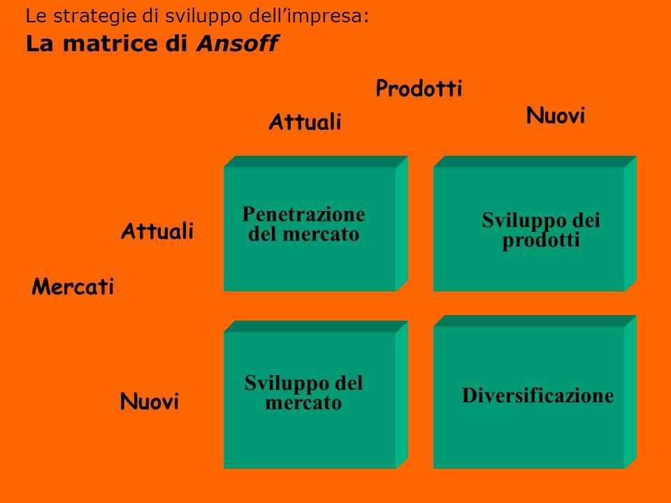 Mercati Attuali Nuovi Penetrazione del mercato Sviluppo dei prodotti Diversificazione Sviluppo del mercato Prodotti Attuali Nuovi Le strategie di sviluppo dell'impresa: La matrice di Ansoff