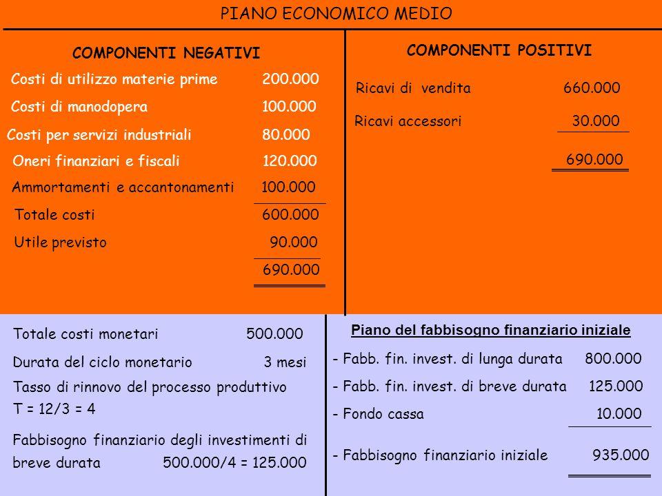 Totale costi monetari 500.000 Durata del ciclo monetario 3 mesi Tasso di rinnovo del processo produttivo T = 12/3 = 4 Fabbisogno finanziario degli investimenti di breve durata 500.000/4 = 125.000 - Fabb.
