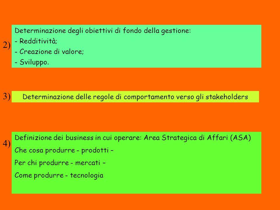 SISTEMA LOGISITICO - FISICO GESTIONE MATERIALI IN INGRESSO (MATERIAL HANDLING) 1.LOGISTICA IN ENTRATA - Approvvigionamento -Raccolta e consolidamento -Accettazione, controllo e smistamento -Interscambio materiali tra stabilimenti -Inoltro/ricevimento materiali c/lavoro 2.SUPPORTO ALLA PRODUZIONE -Alimentazione bordi linea -Movimentazione interna -Lavorazioni accessorie -Ritiro prodotto a fondo linea 3.aGESTIONE STOCKS -Gestione magazzini componenti -Predisposizione materiali sulle linee di montaggio DISTRIBUZIONE FISICA 3.b GESTIONE STOCKS - gestione magazzini prodotto finito -Picking, confezionamento e imballo -Personalizzazione prodotto 4.LOGISTICA IN USCITA -Formazione ordini -Evasione ordini -Gestione magazzino spedizioni -Consolidamento e formazione carichi -Spedizione prodotto finito 5.TRASPORTI -Trasporto materiali e prodotto finito -Servizi di transit point (punti di transito) -Gestione e ritiri dei resi