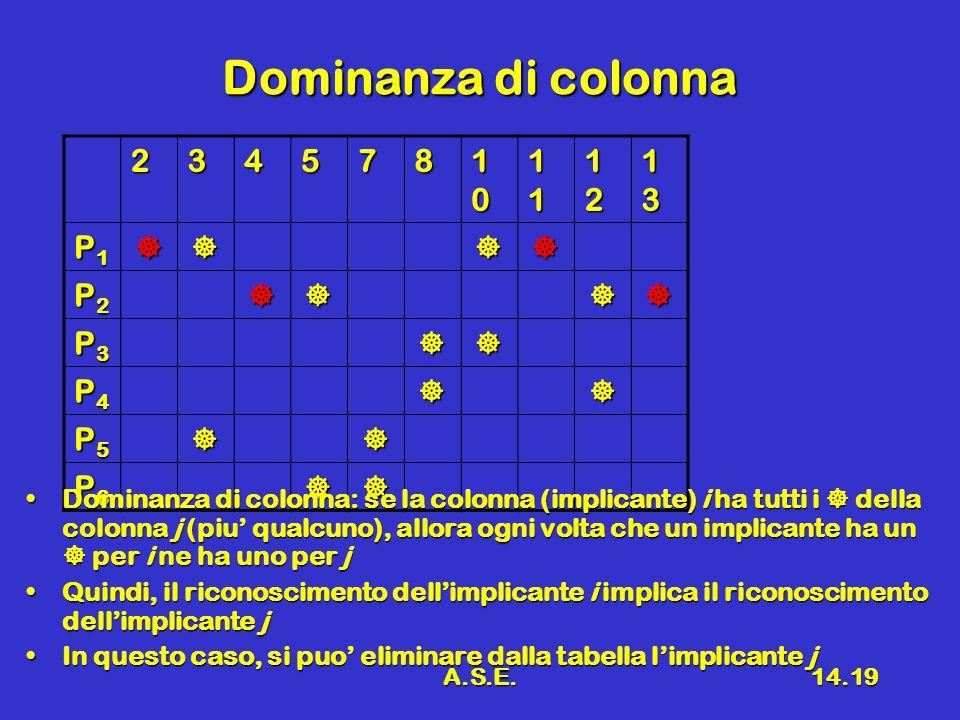 A.S.E.14.19 Dominanza di colonna 234578 10101010 11111111 12121212 13131313 P1P1P1P1 P2P2P2P2 P3P3P3P3 P4P4P4P4 P5P5P5P5 P6P6P6P6 Dominanza di colonna: se la colonna (implicante) i ha tutti i  della colonna j (piu' qualcuno), allora ogni volta che un implicante ha un  per i ne ha uno per jDominanza di colonna: se la colonna (implicante) i ha tutti i  della colonna j (piu' qualcuno), allora ogni volta che un implicante ha un  per i ne ha uno per j Quindi, il riconoscimento dell'implicante i implica il riconoscimento dell'implicante jQuindi, il riconoscimento dell'implicante i implica il riconoscimento dell'implicante j In questo caso, si puo' eliminare dalla tabella l'implicante jIn questo caso, si puo' eliminare dalla tabella l'implicante j