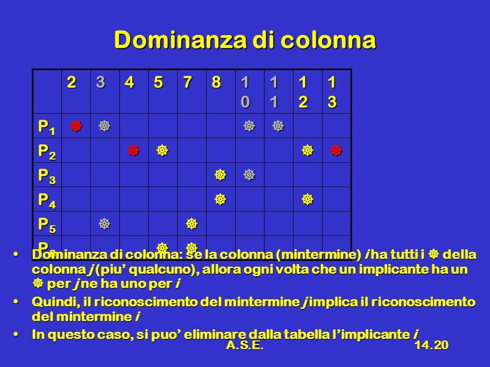 A.S.E.14.20 Dominanza di colonna 234578 10101010 11111111 12121212 13131313 P1P1P1P1 P2P2P2P2 P3P3P3P3 P4P4P4P4 P5P5P5P5 P6P6P6P6 Dominanza di colonna: se la colonna (mintermine) i ha tutti i  della colonna j (piu' qualcuno), allora ogni volta che un implicante ha un  per j ne ha uno per iDominanza di colonna: se la colonna (mintermine) i ha tutti i  della colonna j (piu' qualcuno), allora ogni volta che un implicante ha un  per j ne ha uno per i Quindi, il riconoscimento del mintermine j implica il riconoscimento del mintermine iQuindi, il riconoscimento del mintermine j implica il riconoscimento del mintermine i In questo caso, si puo' eliminare dalla tabella l'implicante iIn questo caso, si puo' eliminare dalla tabella l'implicante i