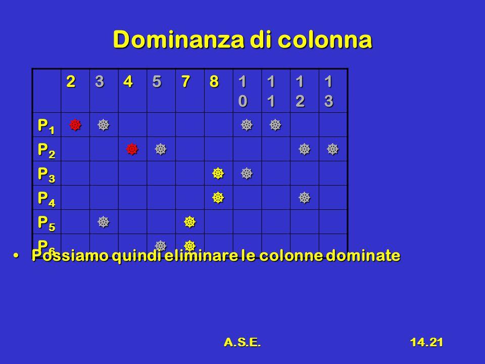 A.S.E.14.21 Dominanza di colonna 234578 10101010 11111111 12121212 13131313 P1P1P1P1 P2P2P2P2 P3P3P3P3 P4P4P4P4 P5P5P5P5 P6P6P6P6 Possiamo quindi eliminare le colonne dominatePossiamo quindi eliminare le colonne dominate