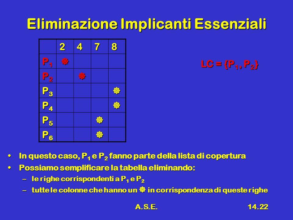 A.S.E.14.22 Eliminazione Implicanti Essenziali 2478 P1P1P1P1 P2P2P2P2 P3P3P3P3 P4P4P4P4 P5P5P5P5 P6P6P6P6 In questo caso, P 1 e P 2 fanno parte della lista di coperturaIn questo caso, P 1 e P 2 fanno parte della lista di copertura Possiamo semplificare la tabella eliminando:Possiamo semplificare la tabella eliminando: –le righe corrispondenti a P 1 e P 2 –tutte le colonne che hanno un  in corrispondenza di queste righe LC = {P 1, P 2 }